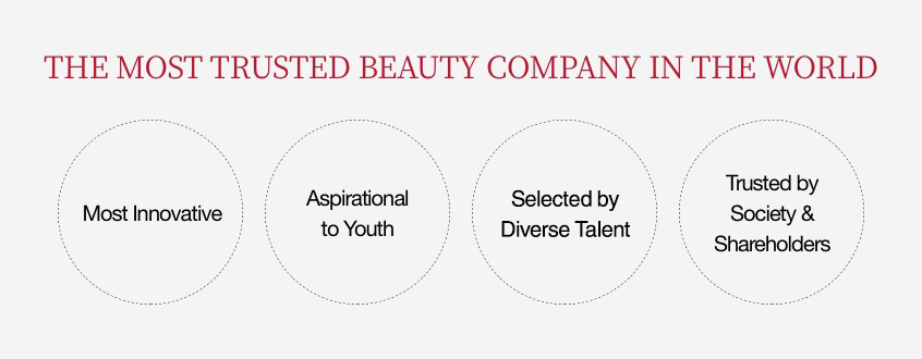 THE MOST TRUSTED BEAUTY COMPANY IN THE WORLD