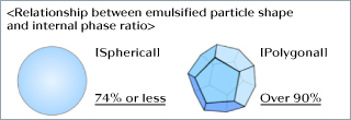 Relationship between emulsified particle shape and internal phase ratio