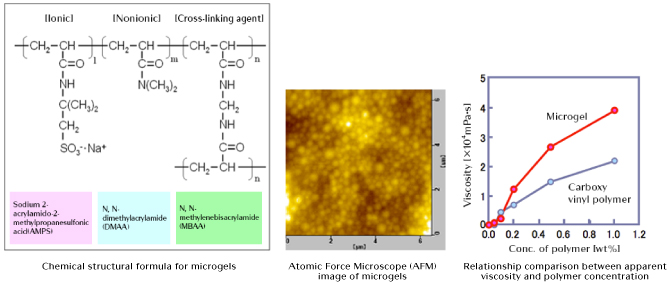 Chemical structural formula for microgels Atomic Force Microscope (AFM) image of microgels Relationship comparison between apparent viscosity and polymer concentration