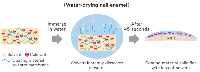 Water-drying nail enamel