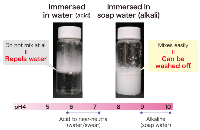 Immersed in water (acid) Immersed in soap water (alkali)