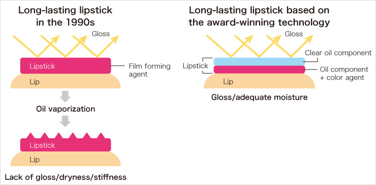 Long-lasting lipstick in the 1990s Long-lasting lipstick based on the award-winning technology