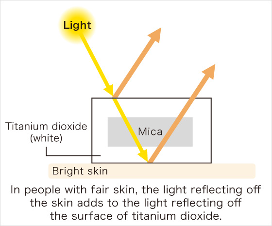 In people with fair skin, the light reflecting off the skin adds to the light reflecting off the surface of titanium dioxide.