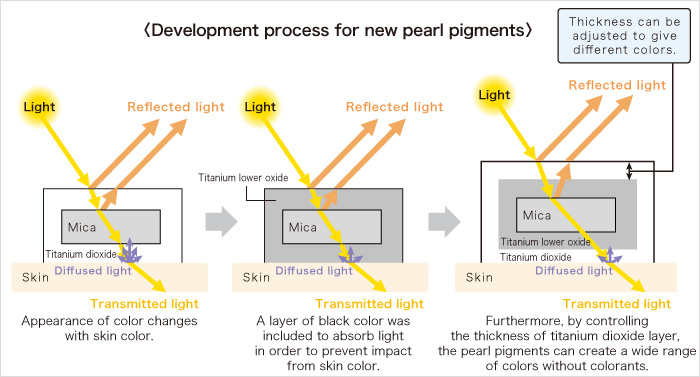 Development process for new pearl pigments
