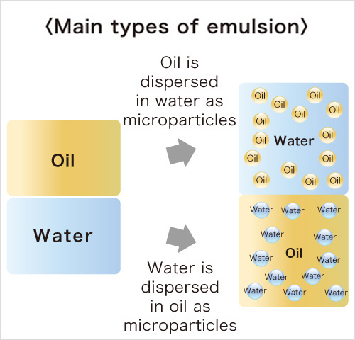 Main types of emulsion