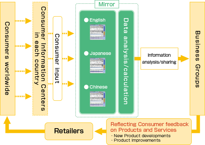 """Mirror System"" for sharing consumer feedback within the company"