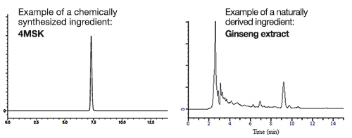 Examples of HPLC charts of chemically synthesized and naturally derived ingredients