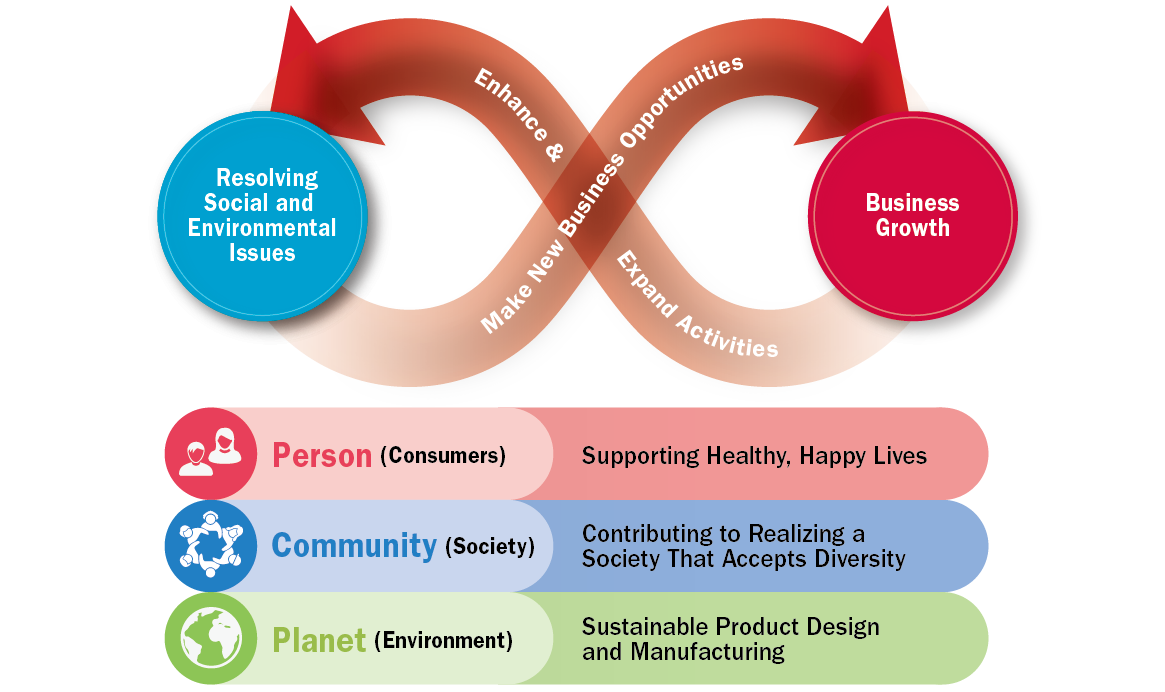 Sustainability Strategy Overview
