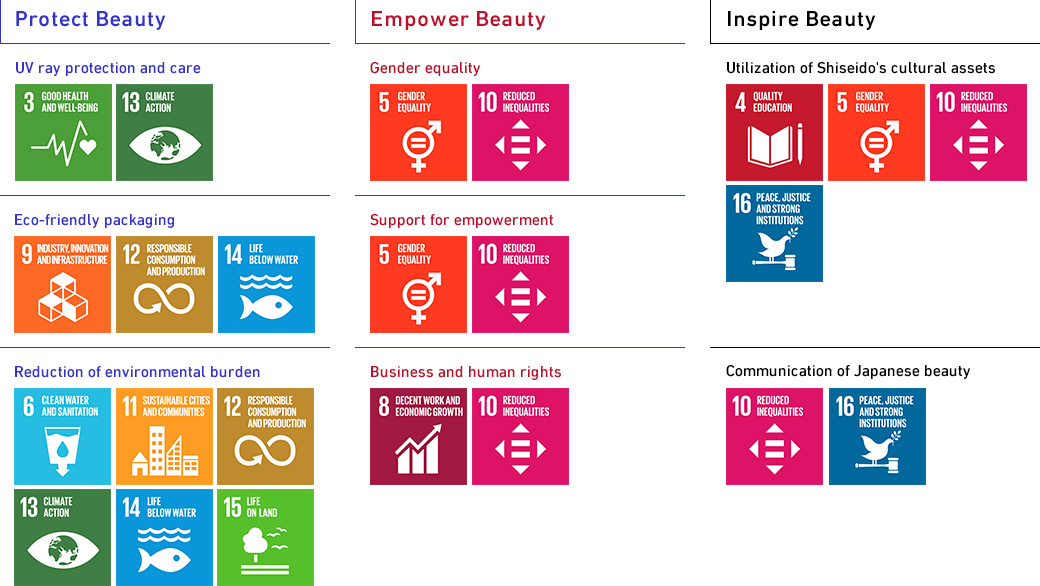 Social issues Shiseido addresses and corresponding numbers of SDGs
