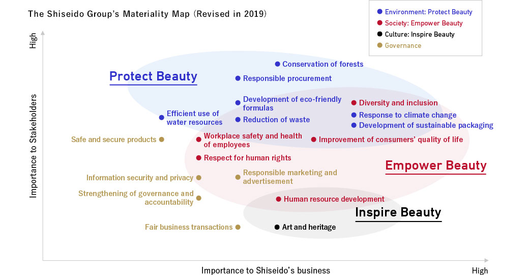 The Shiseido Group's Materiality Map (Revised in 2019)