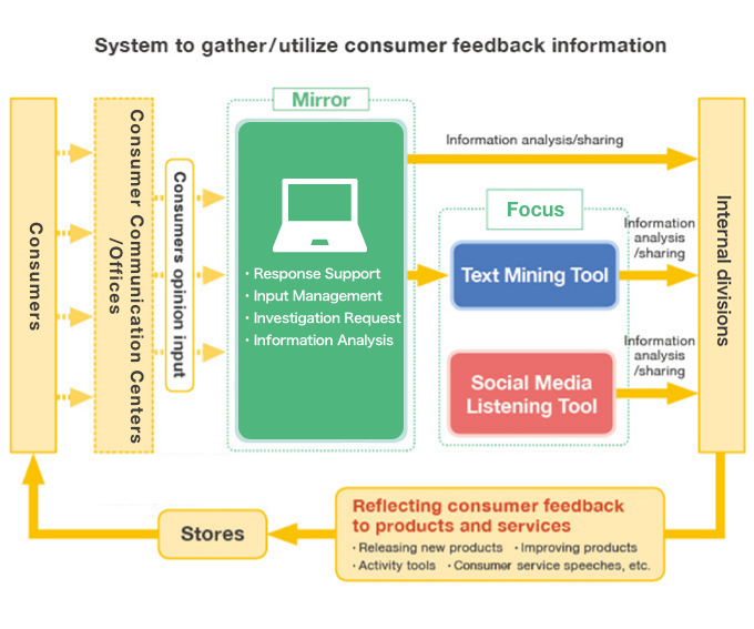 System to gather/utilize consumer feedback information