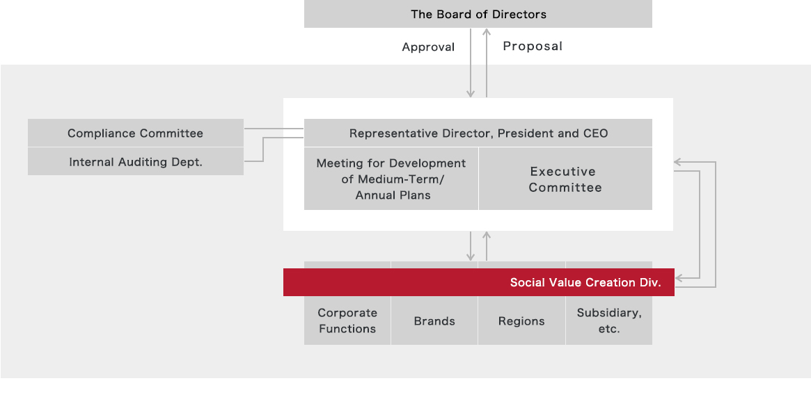 Social Value Creation management system (incl. Environment)