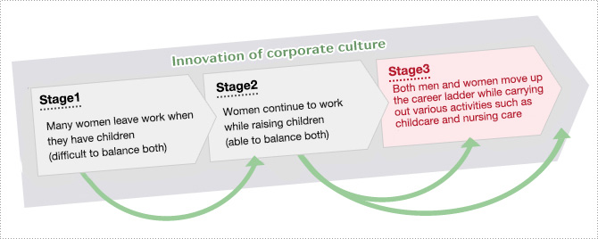 Three Steps for Women Taking Active Roles