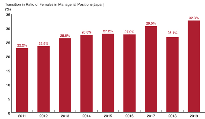 Transition in Ratio of Females in Managerial Positions
