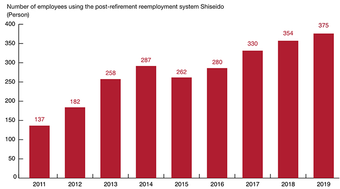 Number of employees using the post-retirement reemployment system at Shiseido