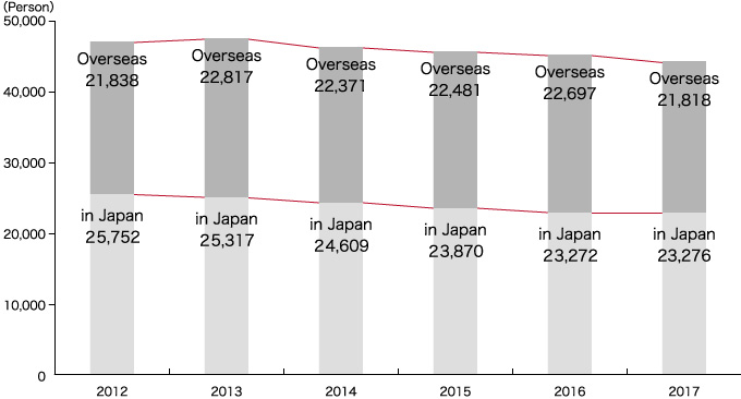 The number of employees in Shiseido Group companies