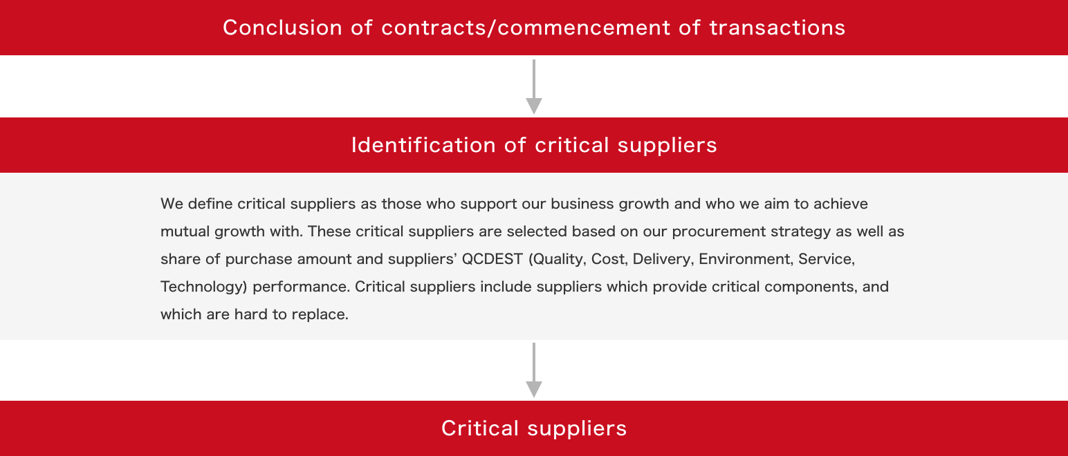 Critical Suppliers