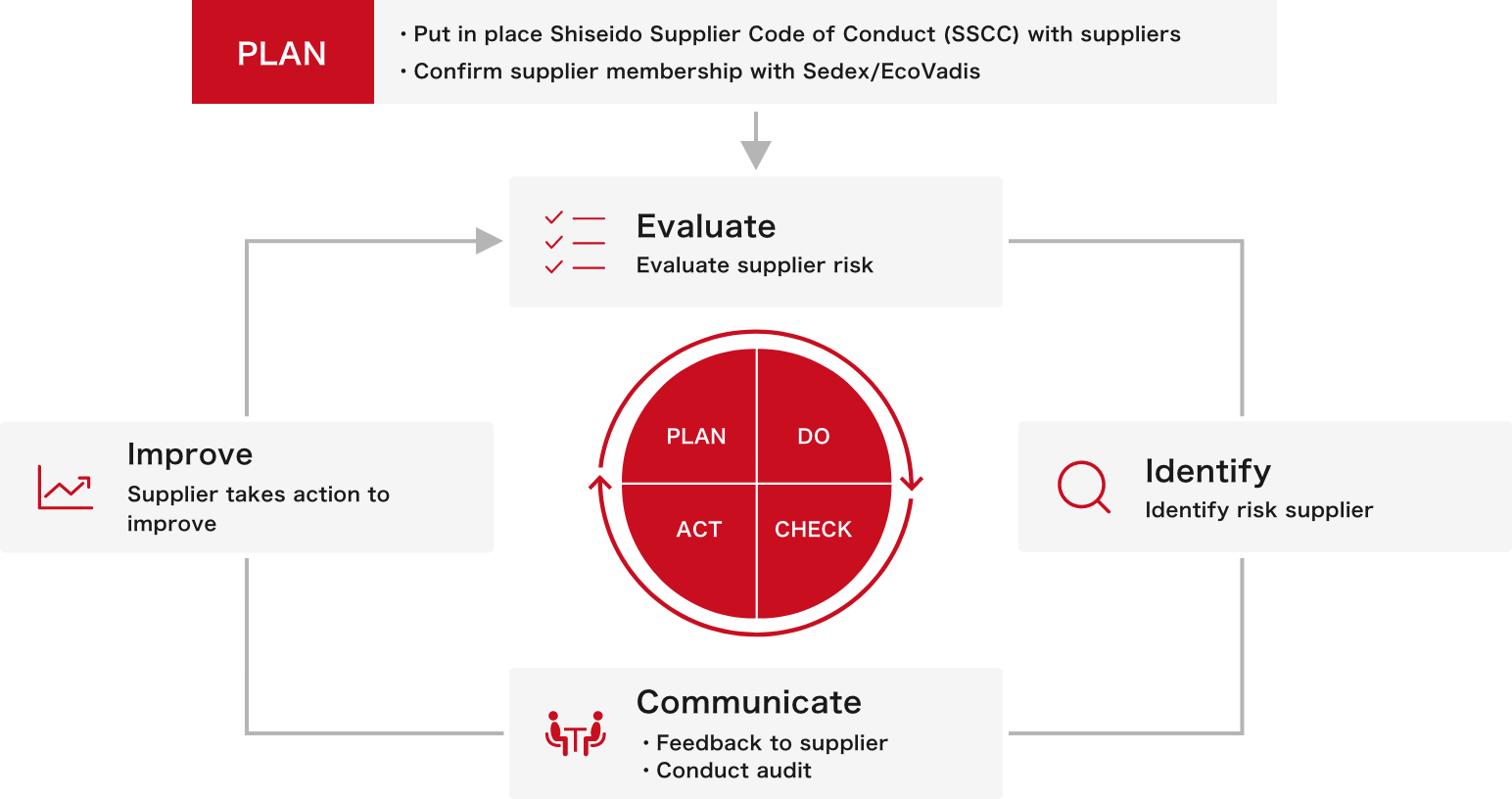 Shiseido's supplier assessment flow